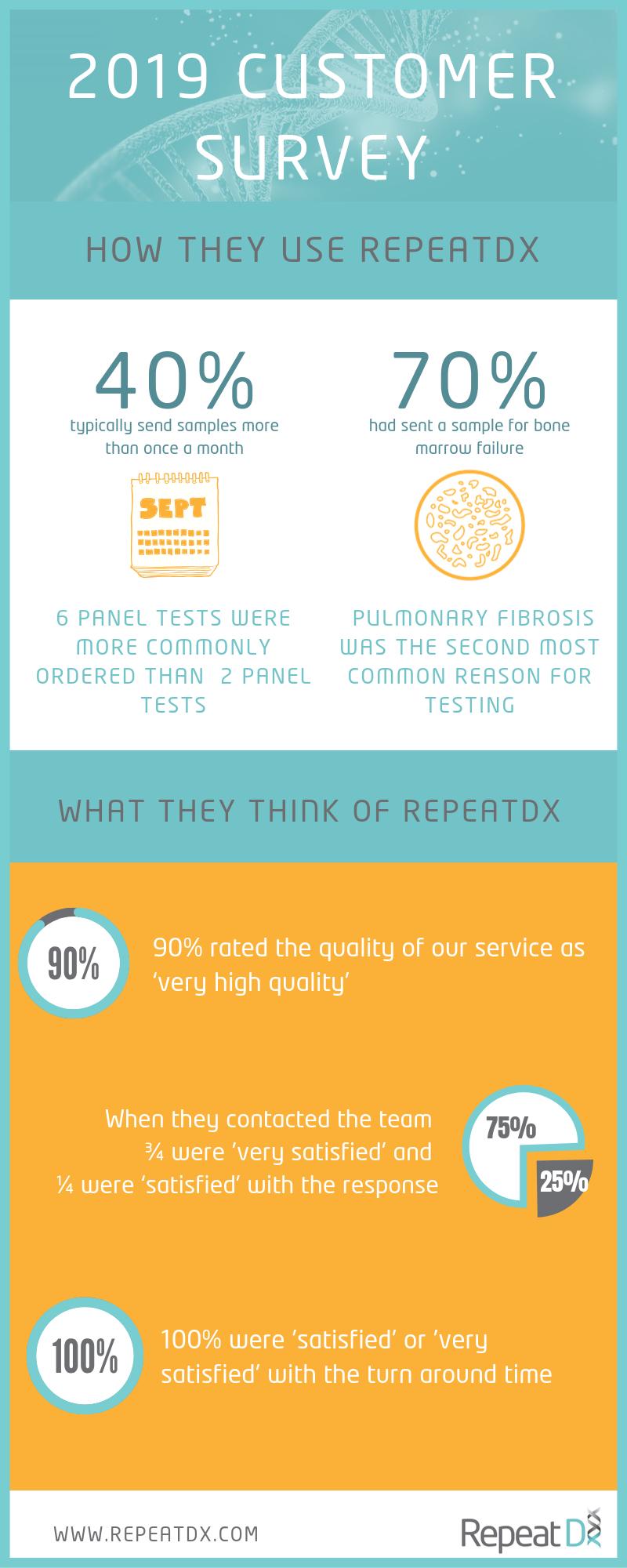 Telomere testing customer survey results