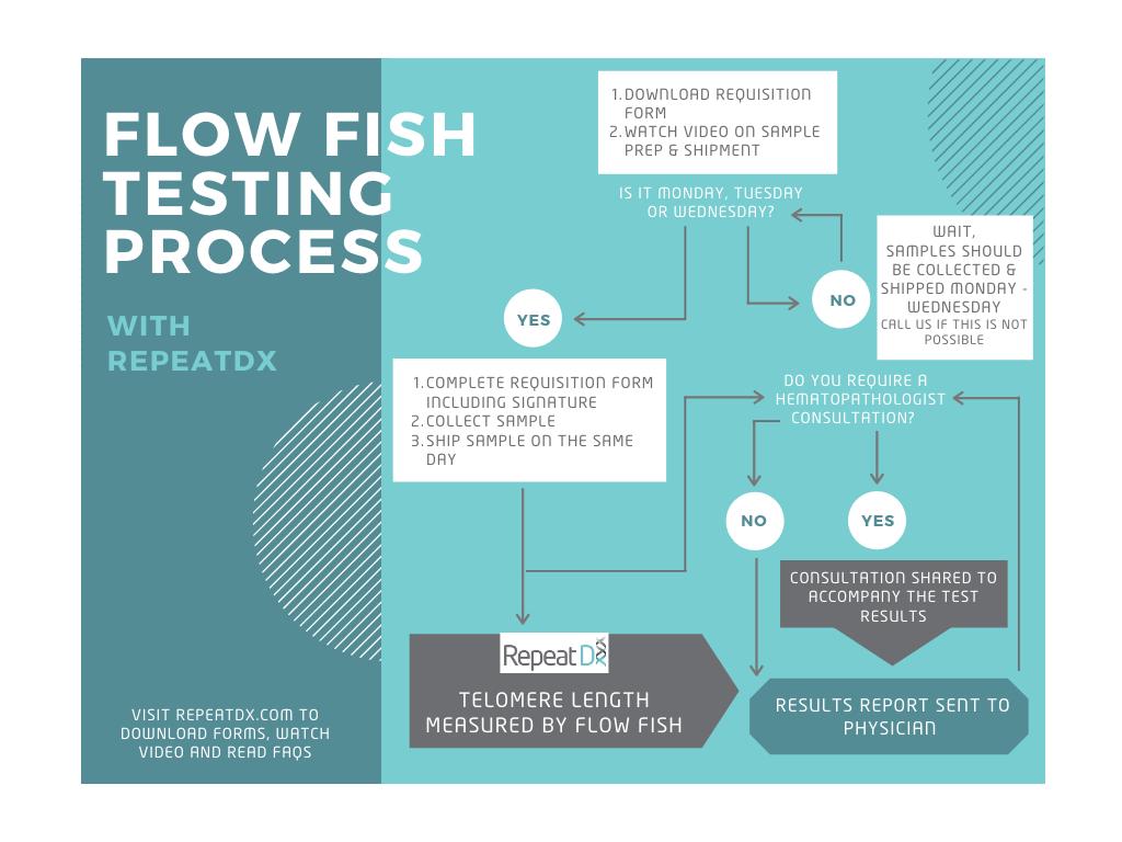 Flow FISH telomere testing at RepeatDx