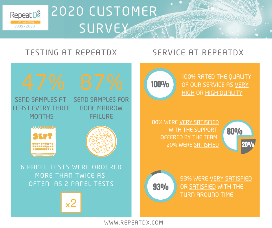 RepeatDx telomere testing satisfaction survey results 2020